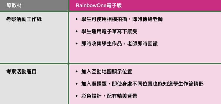 Rainbow考察活動教材