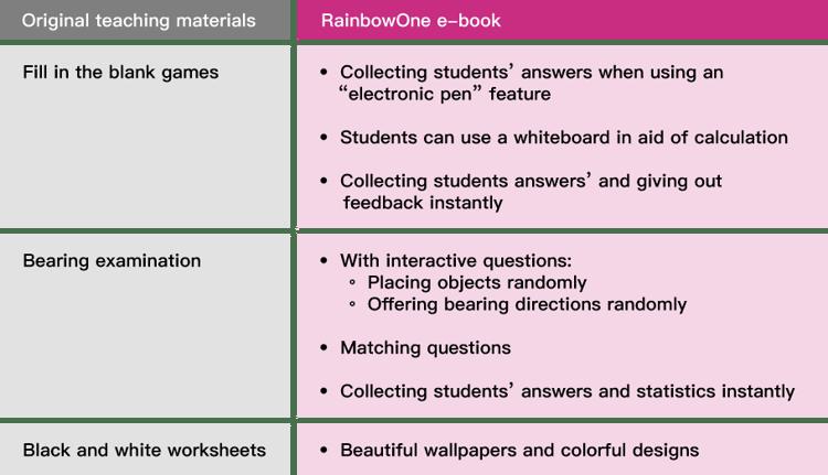 Transform teaching materials