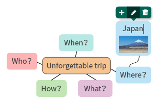 component-mindmap